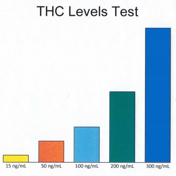Multi Level THC Test